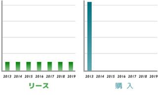 購入とリースの毎年支払額グラフ